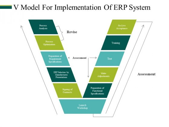 V Model For Implementation Of Erp System Ppt PowerPoint Presentation Professional Topics