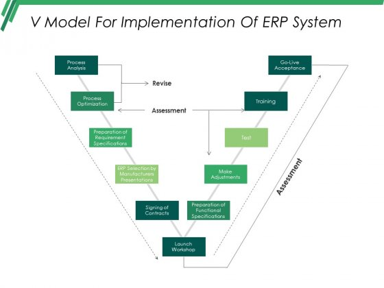 V Model For Implementation Of Erp System Ppt PowerPoint Presentation Styles Display