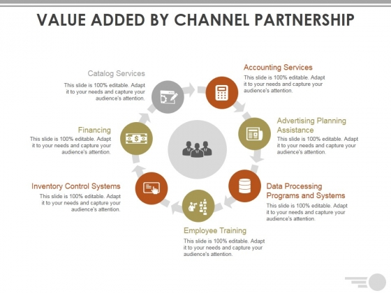 Value Added By Channel Partnership Ppt PowerPoint Presentation Icon Ideas