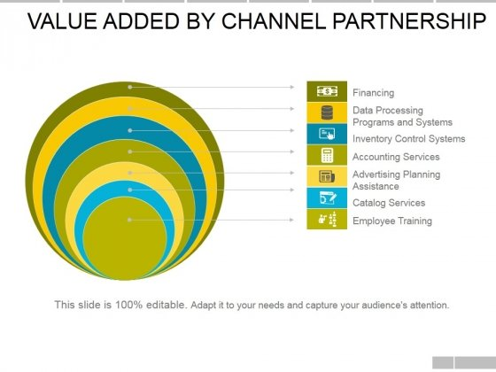 Value Added By Channel Partnership Ppt PowerPoint Presentation Infographic Template Layout Ideas