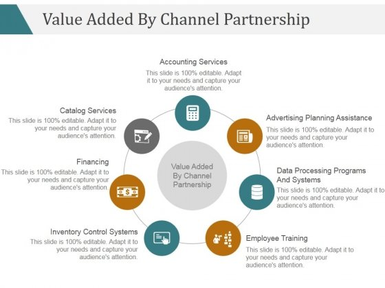 Value Added By Channel Partnership Ppt PowerPoint Presentation Layouts
