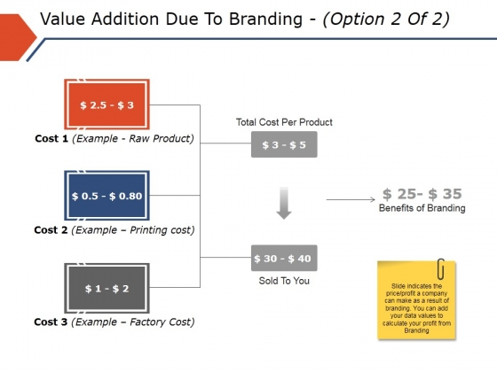 Value Addition Due To Branding Template 2 Ppt PowerPoint Presentation Infographics Model