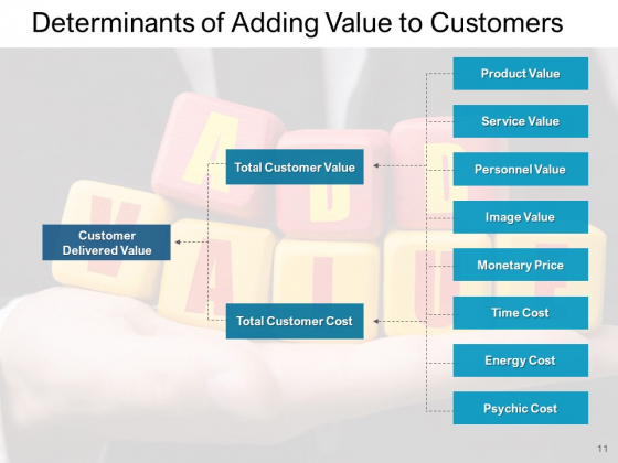 Value_Addition_Product_Employers_Ppt_PowerPoint_Presentation_Complete_Deck_Slide_11