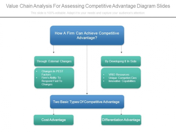 Value Chain Analysis For Assessing Competitive Advantage Diagram Slides