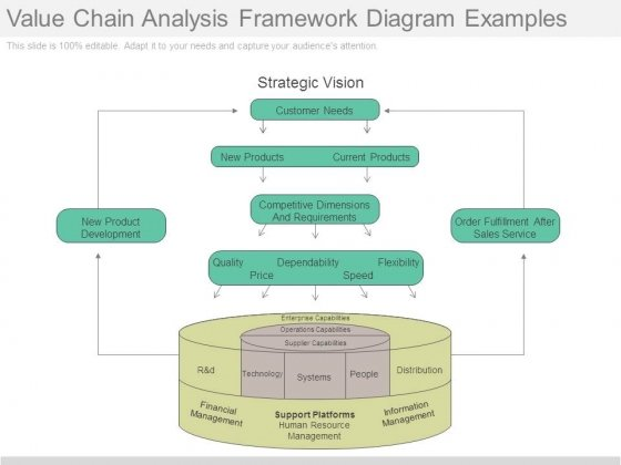 Value chain analysis framework diagram examples powerpoint templates ccuart Images