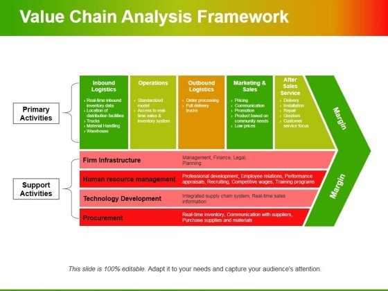 Value Chain Analysis Framework Ppt PowerPoint Presentation Infographic Template Shapes