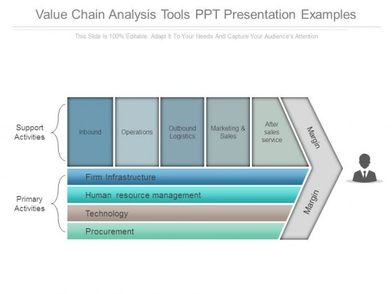 Value Chain Analysis Tools Ppt Presentation Examples