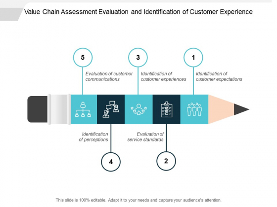 Value Chain Assessment Evaluation And Identification Of Customer Experience Ppt PowerPoint Presentation Slides Icon