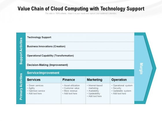 Value Chain Of Cloud Computing With Technology Support Ppt PowerPoint Presentation Gallery Guidelines PDF