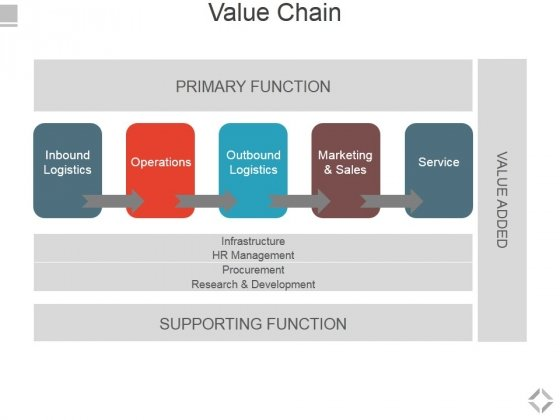 Value Chain Ppt PowerPoint Presentation File Inspiration