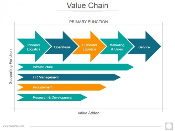 Value Chain Ppt PowerPoint Presentation Outline Introduction