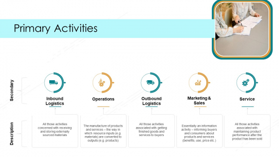 Value Chain Techniques For Performance Assessment Primary Activities Ppt Show Inspiration PDF