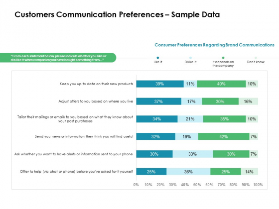 Value Creation Initiatives Customers Communication Preferences Sample Data Introduction PDF