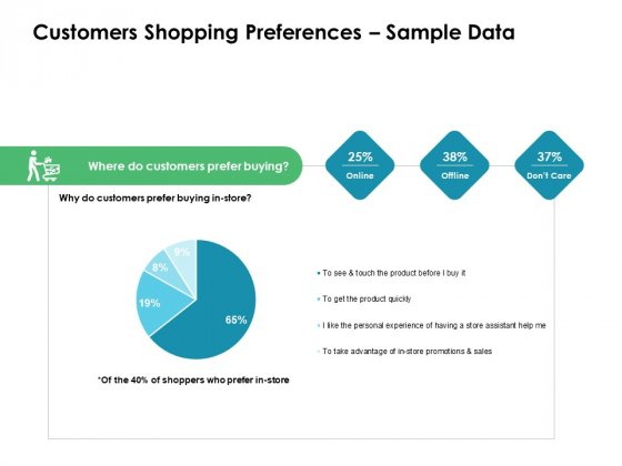 Value Creation Initiatives Customers Shopping Preferences Sample Data Template PDF