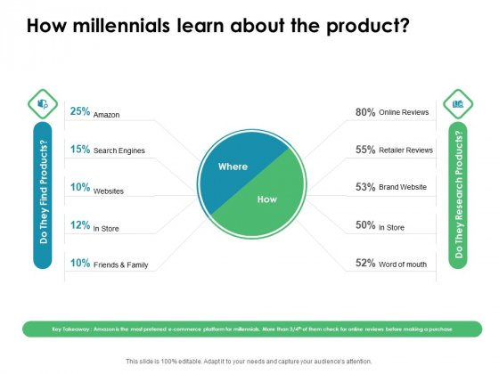 Value Creation Initiatives How Millennials Learn About The Product Clipart PDF
