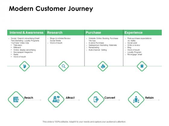 Value Creation Initiatives Modern Customer Journey Ppt Slides Layout PDF