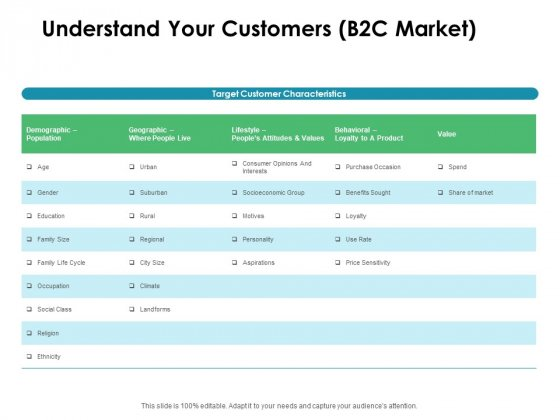 Value Creation Initiatives Understand Your Customers B2C Market Formats PDF