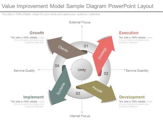 Value Improvement Model Sample Diagram Powerpoint Layout