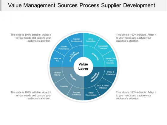 Value Management Sources Process Supplier Development Ppt Powerpoint Presentation Professional Example