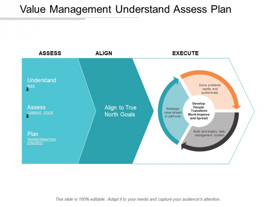 Value Management Understand Assess Plan Ppt Powerpoint Presentation Infographics Samples