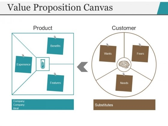 Value Proposition Canvas Ppt PowerPoint Presentation Professional Sample