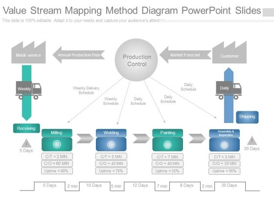 Value Stream Mapping Method Diagram Powerpoint Slides