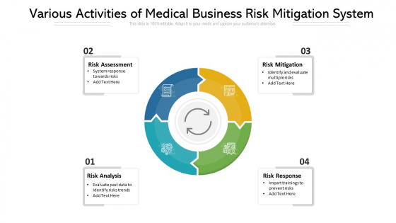 Various Activities Of Medical Business Risk Mitigation System Ppt PowerPoint Presentation Guidelines PDF