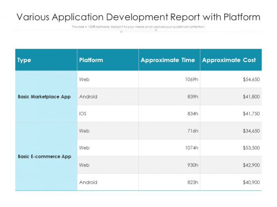 Various Application Development Report With Platform Ppt PowerPoint Presentation Outline Examples PDF