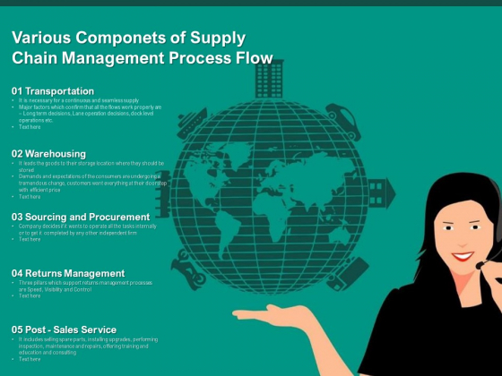 Various Componets Of Supply Chain Management Process Flow Ppt PowerPoint Presentation Model Shapes PDF