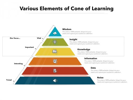 Various Elements Of Cone Of Learning Ppt PowerPoint Presentation File Diagrams PDF