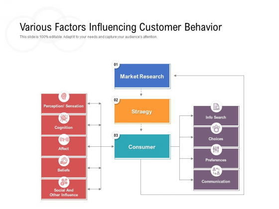 Various Factors Influencing Customer Behavior Ppt PowerPoint Presentation Inspiration Master Slide PDF
