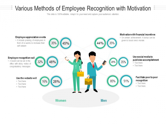 Various Methods Of Employee Recognition With Motivation Ppt PowerPoint Presentation Gallery Professional PDF