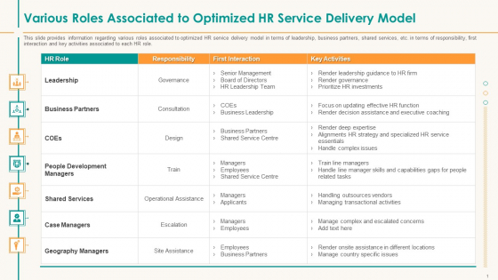 Various Roles Associated To Optimized HR Service Delivery Model Graphics PDF