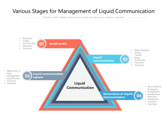 Various Stages For Management Of Liquid Communication Ppt PowerPoint Presentation File Layout Ideas PDF