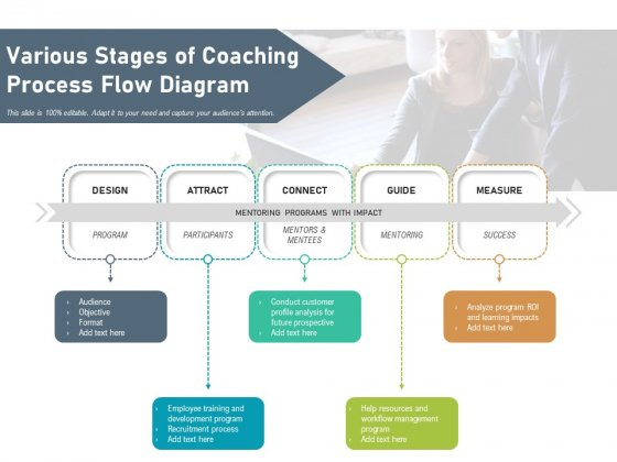 Various Stages Of Coaching Process Flow Diagram Ppt PowerPoint Presentation Ideas Example Topics PDF