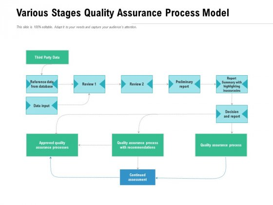Various Stages Quality Assurance Process Model Ppt PowerPoint Presentation Outline Ideas PDF
