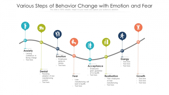 Various Steps Of Behavior Change With Emotion And Fear Ppt PowerPoint Presentation Professional Images PDF