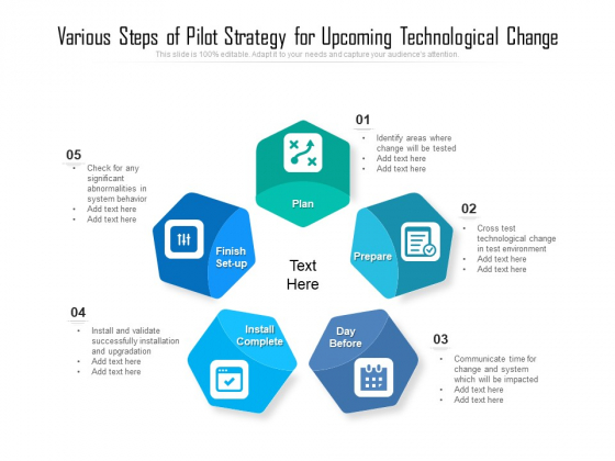 Various Steps Of Pilot Strategy For Upcoming Technological Change Ppt PowerPoint Presentation Infographic Template Example PDF