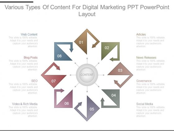 Various Types Of Content For Digital Marketing Ppt Powerpoint Layout