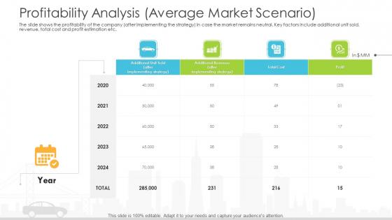 Vehicle Sales Plunge In An Automobile Firm Profitability Analysis Average Market Scenario Brochure PDF