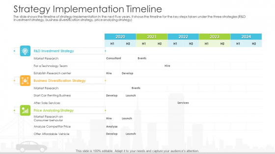Vehicle Sales Plunge In An Automobile Firm Strategy Implementation Timeline Brochure PDF