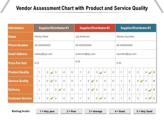 Vendor Assessment Chart With Product And Service Quality Ppt PowerPoint Presentation Infographics Good PDF