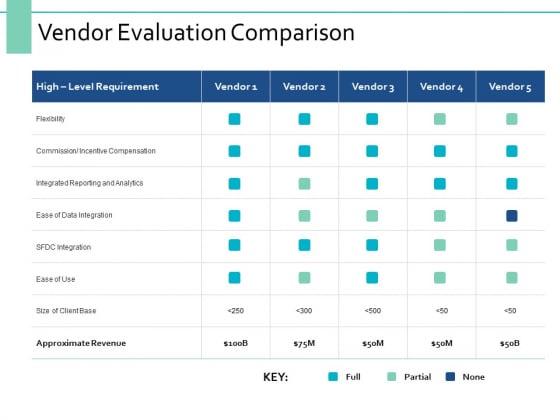 Vendor Evaluation Comparison Ppt PowerPoint Presentation Infographic Template Display
