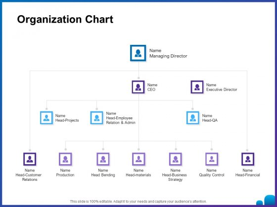 Venture Capital Funding For Firms Organization Chart Ppt Professional Objects PDF