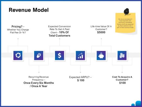 Venture Capital Funding For Firms Revenue Model Ppt Outline Elements PDF
