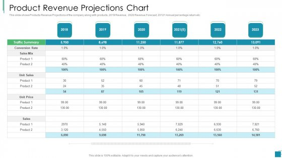 Venture Capital Pitch Decks For Private Companies Product Revenue Projections Chart Inspiration PDF