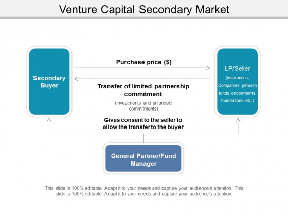 Venture Capital Secondary Market Ppt PowerPoint Presentation Infographic Template Outfit