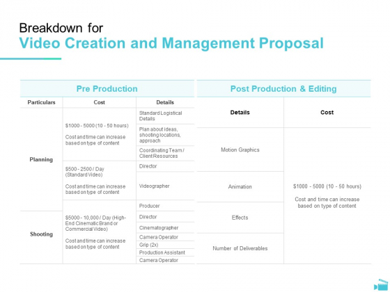 Video Development And Administration Breakdown For Video Creation And Management Proposal Summary PDF