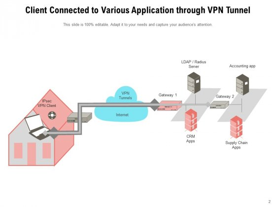 Virtual_Private_Network_Tunnel_Internet_Connection_Ppt_PowerPoint_Presentation_Complete_Deck_Slide_2