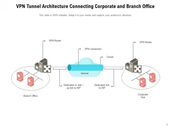Virtual_Private_Network_Tunnel_Internet_Connection_Ppt_PowerPoint_Presentation_Complete_Deck_Slide_3